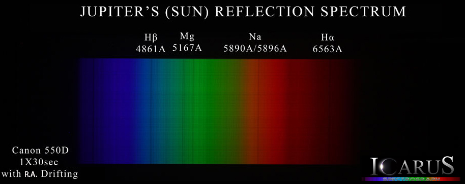 Spectroscopy - Jupiter's reflection spectrum
